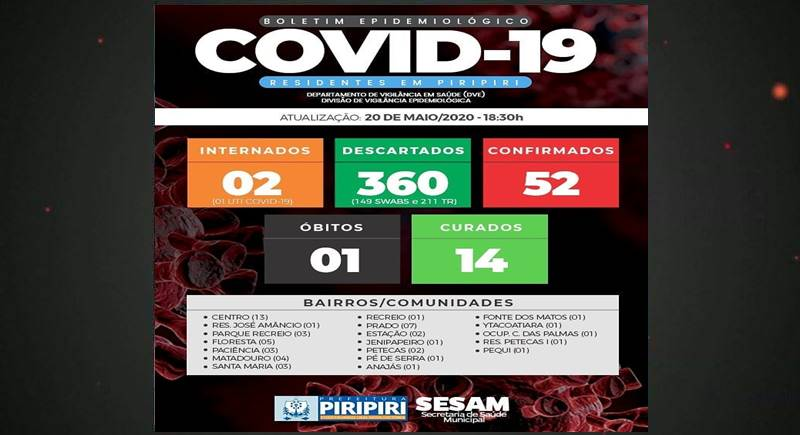 Em Piripiri chegam a 52 casos de covid-19 e somam 14 curados